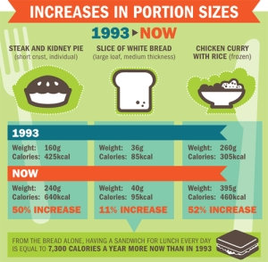 side plate diet portion distortion